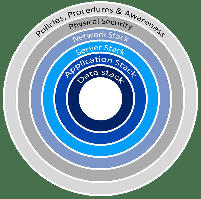 Cissp Defense In Depth Thorteaches Cissp Cism Pmp Training